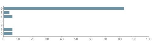 Chart?cht=bhs&chs=500x140&chbh=10&chco=6f92a3&chxt=x,y&chd=t:83,4,6,0,0,6,6&chm=t+83%,333333,0,0,10|t+4%,333333,0,1,10|t+6%,333333,0,2,10|t+0%,333333,0,3,10|t+0%,333333,0,4,10|t+6%,333333,0,5,10|t+6%,333333,0,6,10&chxl=1:|other|indian|hawaiian|asian|hispanic|black|white